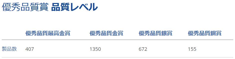 2018年モンドセレクション受賞数